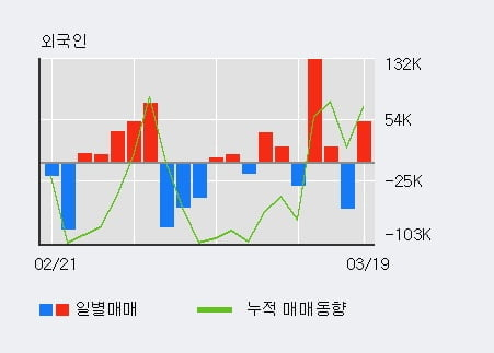'고려제약' 10% 이상 상승, 전일 외국인 대량 순매수