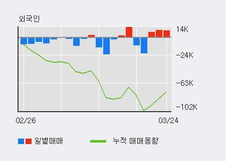 '한라' 5% 이상 상승, 최근 3일간 외국인 대량 순매수