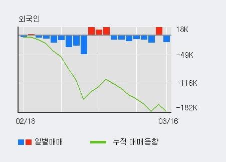 '대현' 5% 이상 상승, 최근 3일간 기관 대량 순매수