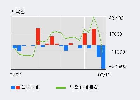 'DB금융투자' 10% 이상 상승, 주가 반등 시도, 단기·중기 이평선 역배열