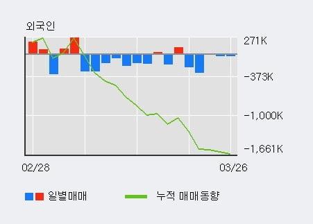 '아시아나항공' 5% 이상 상승, 전일 기관 대량 순매수