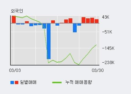 '다우기술' 5% 이상 상승, 전일 외국인 대량 순매수