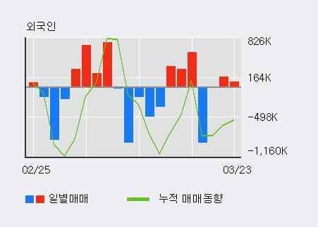 '마니커' 5% 이상 상승, 외국인 3일 연속 순매수(25.7만주)