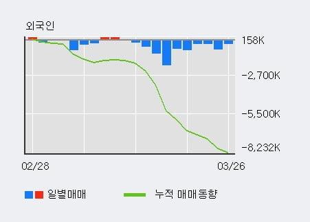 '삼성엔지니어링' 5% 이상 상승, 전일 기관 대량 순매수