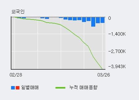 '제일기획' 5% 이상 상승, 전일 기관 대량 순매수