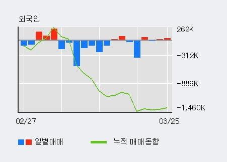 '판타지오' 10% 이상 상승, 전일 외국인 대량 순매수