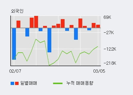 '디케이디앤아이' 10% 이상 상승, 전일 외국인 대량 순매수