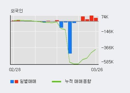 '무학' 5% 이상 상승, 외국인 4일 연속 순매수(19.7만주)