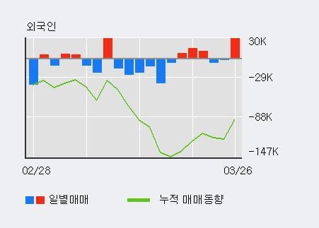 '하나투어' 5% 이상 상승, 전일 외국인 대량 순매수