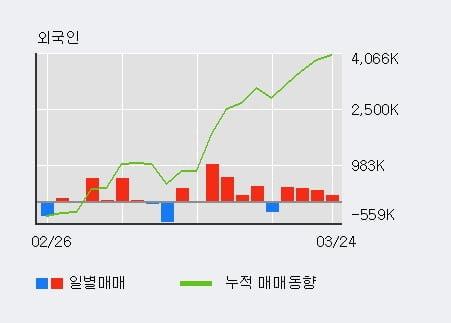 '주연테크' 5% 이상 상승, 전일 외국인 대량 순매수