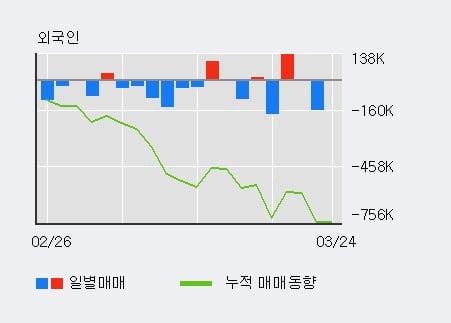 '한국항공우주' 5% 이상 상승, 전일 기관 대량 순매수