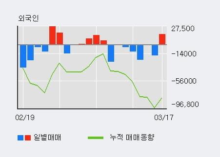 '대동스틸' 10% 이상 상승, 전일 외국인 대량 순매수