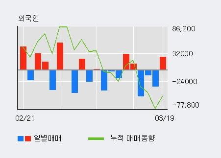 '인터플렉스' 10% 이상 상승, 전일 외국인 대량 순매수
