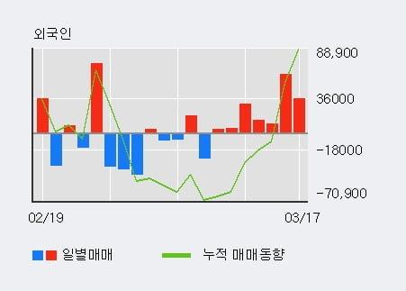 'SK바이오랜드' 10% 이상 상승, 기관 6일 연속 순매수(2.3만주)