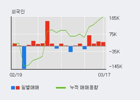 '메디프론' 상한가↑ 도달, 전일 외국인 대량 순매수