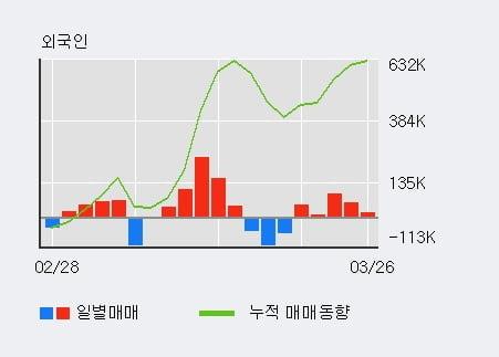 '대호에이엘' 5% 이상 상승, 외국인, 기관 각각 3일 연속 순매수, 3일 연속 순매도