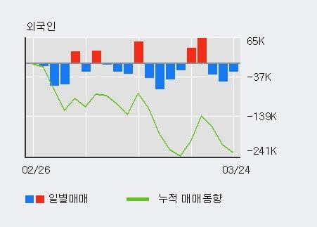 '한국금융지주' 5% 이상 상승, 전일 기관 대량 순매수