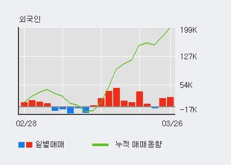 'STX중공업' 5% 이상 상승, 전일 외국인 대량 순매수