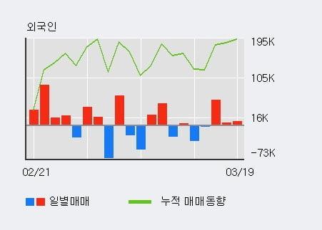 '우리산업홀딩스' 10% 이상 상승, 최근 3일간 외국인 대량 순매수