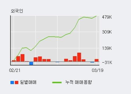 '엘엠에스' 10% 이상 상승, 전일 외국인 대량 순매수