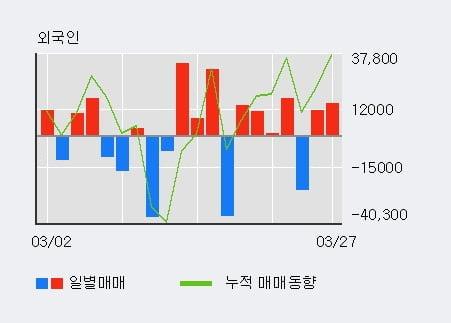 '유니퀘스트' 5% 이상 상승, 전일 외국인 대량 순매수