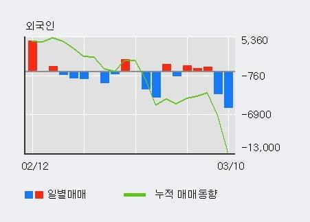'텔코웨어' 5% 이상 상승, 기관 6일 연속 순매수(1.1만주)