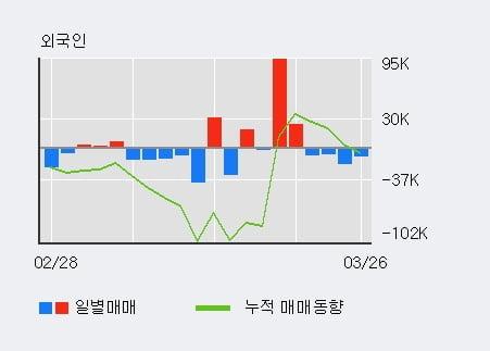 'LIG넥스원' 5% 이상 상승, 주가 5일 이평선 상회, 단기·중기 이평선 역배열