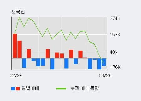 'GST' 10% 이상 상승, 기관 3일 연속 순매수(5.7만주)