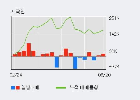 '이원컴포텍' 10% 이상 상승, 주가 5일 이평선 상회, 단기·중기 이평선 역배열