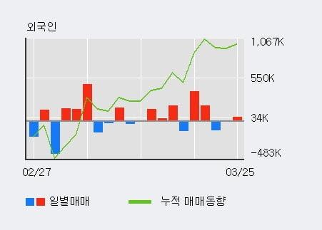 '휴림로봇' 10% 이상 상승, 주가 5일 이평선 상회, 단기·중기 이평선 역배열