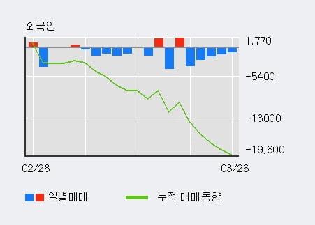 '한라IMS' 10% 이상 상승, 최근 3일간 기관 대량 순매수