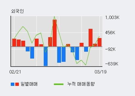 '이아이디' 5% 이상 상승, 외국인 3일 연속 순매수(93.5만주)