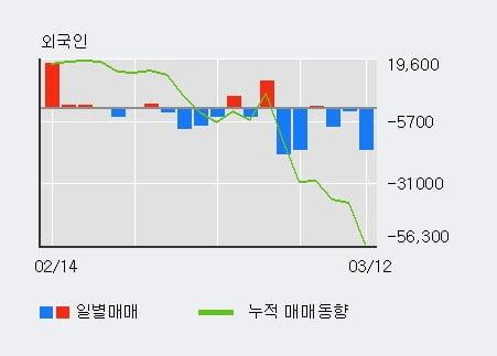 '효성ITX' 5% 이상 상승, 최근 5일간 기관 대량 순매수