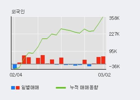 '코닉글로리' 10% 이상 상승, 주가 5일 이평선 상회, 단기·중기 이평선 역배열