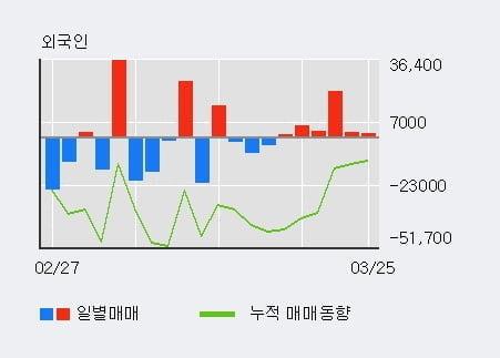 '진매트릭스' 10% 이상 상승, 최근 3일간 외국인 대량 순매수