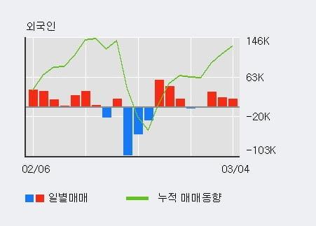 'KPX생명과학' 10% 이상 상승, 전일 외국인 대량 순매수