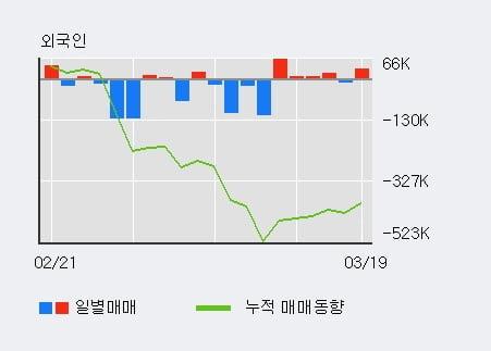 '코리아에프티' 10% 이상 상승, 전일 외국인 대량 순매수