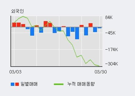 '한국자산신탁' 5% 이상 상승, 주가 20일 이평선 상회, 단기·중기 이평선 역배열