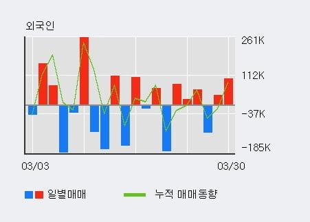 '알서포트' 15% 이상 상승, 전일 외국인 대량 순매도