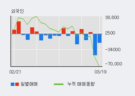 '윈스' 10% 이상 상승, 기관 5일 연속 순매수(7.6만주)