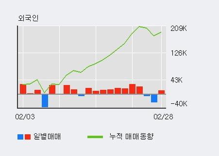 '해성디에스' 5% 이상 상승, 전일 외국인 대량 순매수