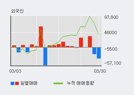 '비씨월드제약' 10% 이상 상승, 전일 외국인 대량 순매수