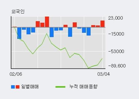 '뉴지랩' 10% 이상 상승, 전일 외국인 대량 순매수