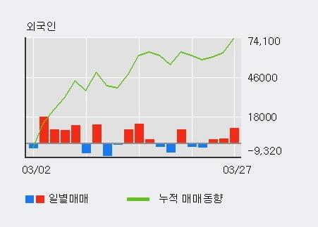 '올릭스' 20% 이상 상승, 전일 외국인 대량 순매수