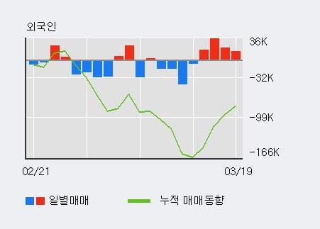 '에스티팜' 10% 이상 상승, 외국인 4일 연속 순매수(8.6만주)