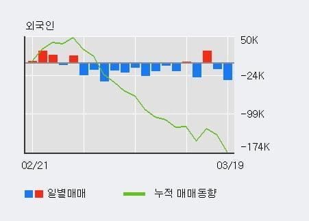 '오션브릿지' 10% 이상 상승, 기관 8일 연속 순매수(17.1만주)