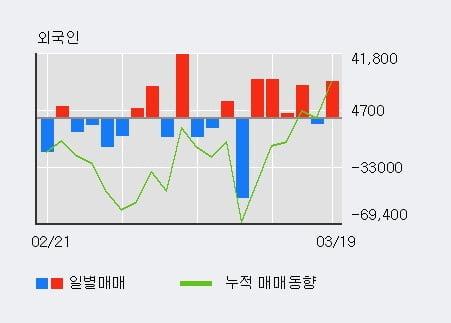 '유틸렉스' 10% 이상 상승, 최근 3일간 외국인 대량 순매수