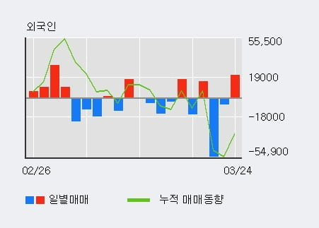 '천보' 10% 이상 상승, 최근 3일간 기관 대량 순매수