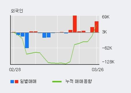 'SK케미칼' 10% 이상 상승, 외국인 7일 연속 순매수(15.8만주)