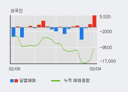 '브릿지바이오테라퓨틱스' 10% 이상 상승, 주가 상승세, 단기 이평선 역배열 구간
